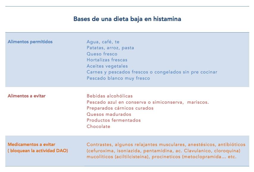 exceso de histamina tratamiento