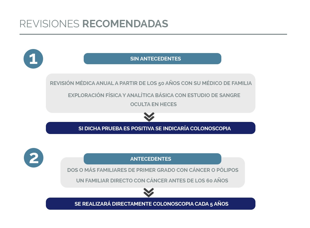 Revisiones recomendadas cáncer de colon